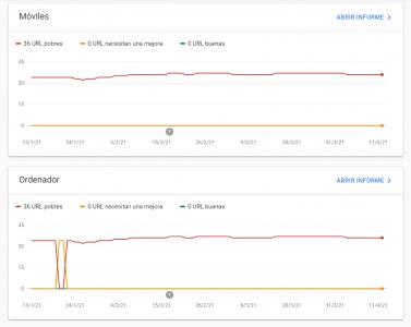 malos resultados en google