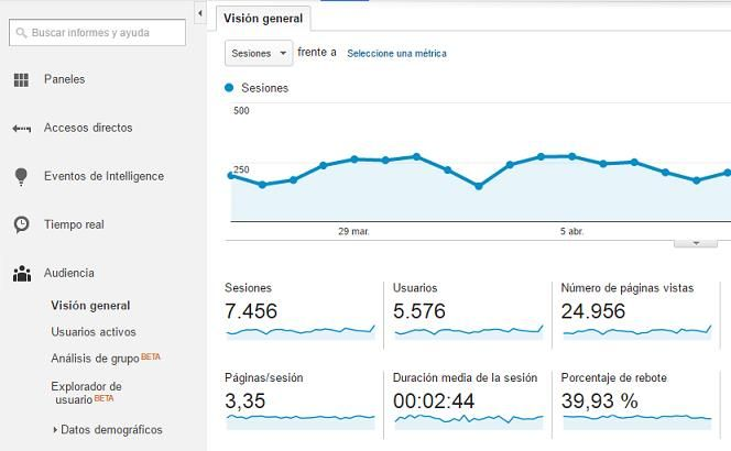 sesiones datos en google analytics