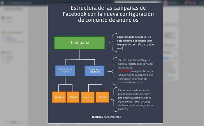 Estructura de campañas