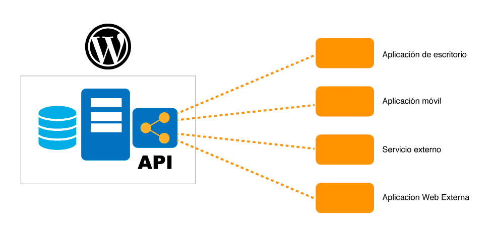 Grafico REST API WordPress