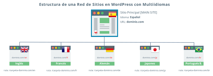 Estructura de una Red de Sitios WordPress con Multiidiomas