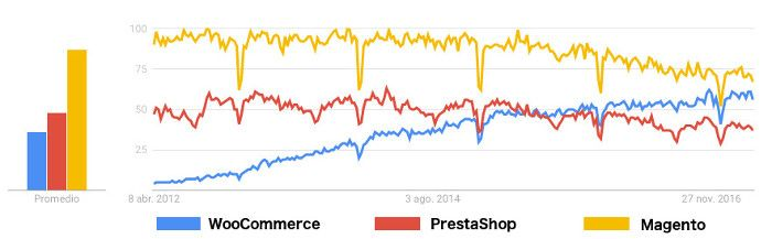 Google Trends para CMS e-commerce