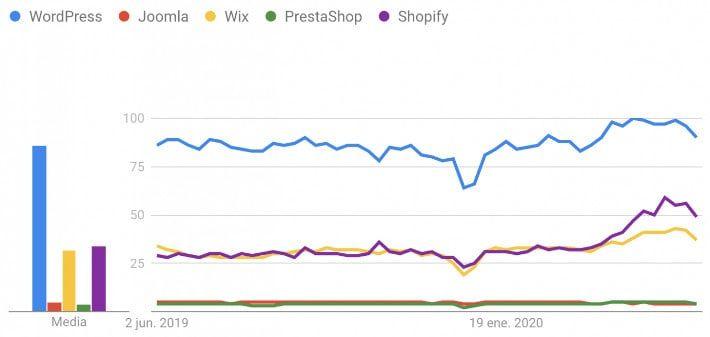 Google Trends WordPress vs otros CMS