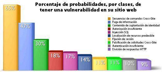 Estadísticas de ataques