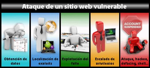 Ataque de un sitio web vulnerable