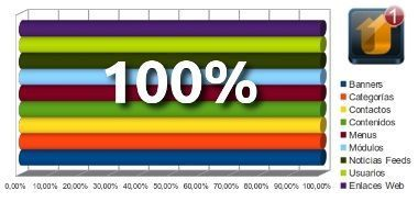 Porcentage migración