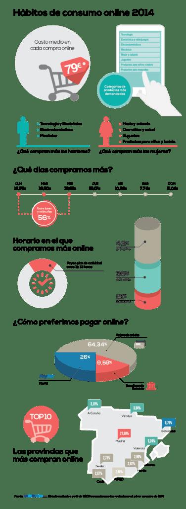 Hábitos de compras online en España