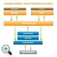 mvc_diagram_th