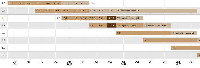 Calendario de versiones de Moodle