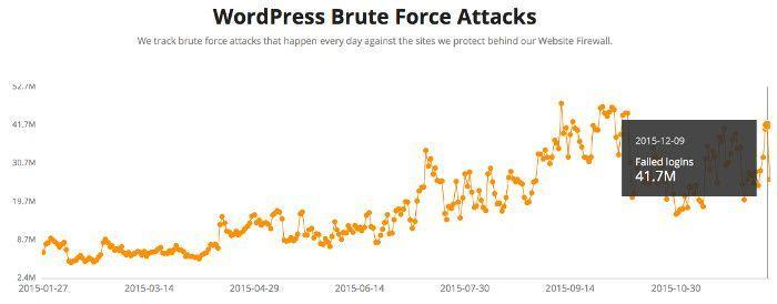 Control de Ataques de Fuerza Bruta a sitios WordPress