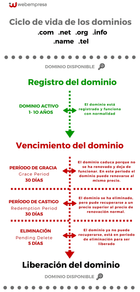 ciclo de vida de dominios .com
