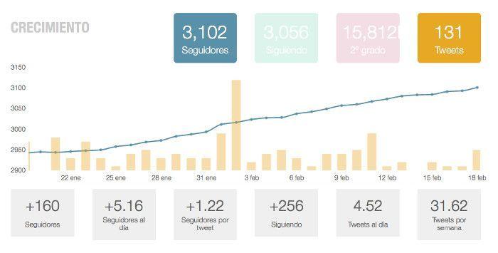 Crecimiento en Twitter