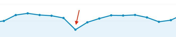 Captura de pantalla de Google Analytics donde vemos el bache de tráfico