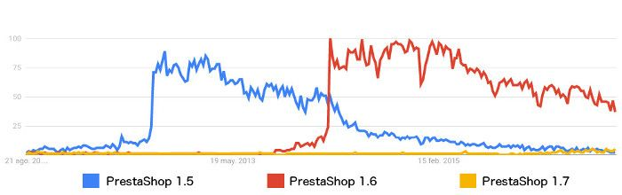 Comparativa de las 3 últimas versiones de PrestaShop en Google Trends