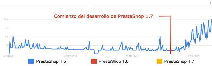 Comienzo del desarrollo de PrestaShop 1.7 según Google Trends