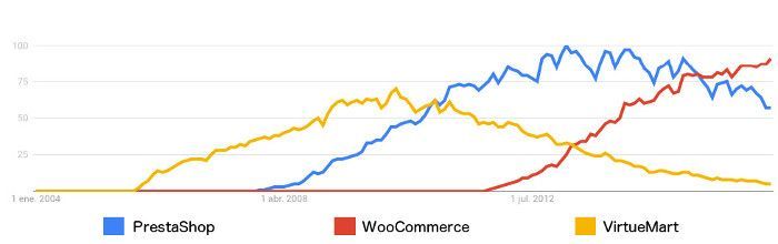 Comparativa PrestaShop, WooCommerce y VirtueMart en Google Trends