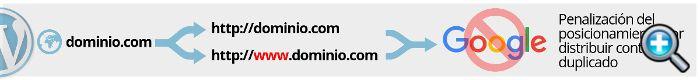 URLs diferentes generan contenido duplicado