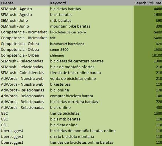 keywords unificadas en una hoja de Excel