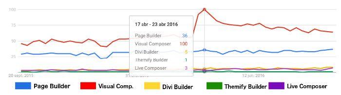 Busqueda de builders en Google Trends