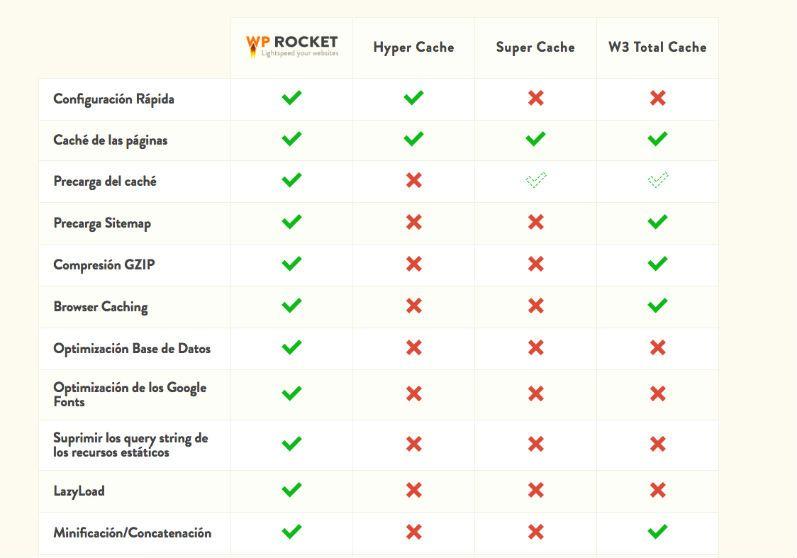 Características del plugin wp rocket