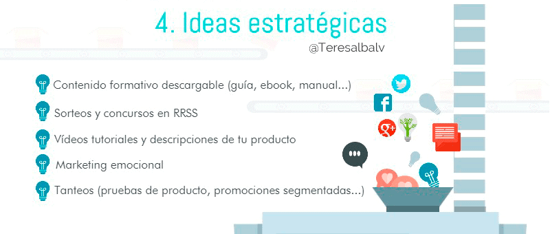 Planificar estratégicamente todas las ideas