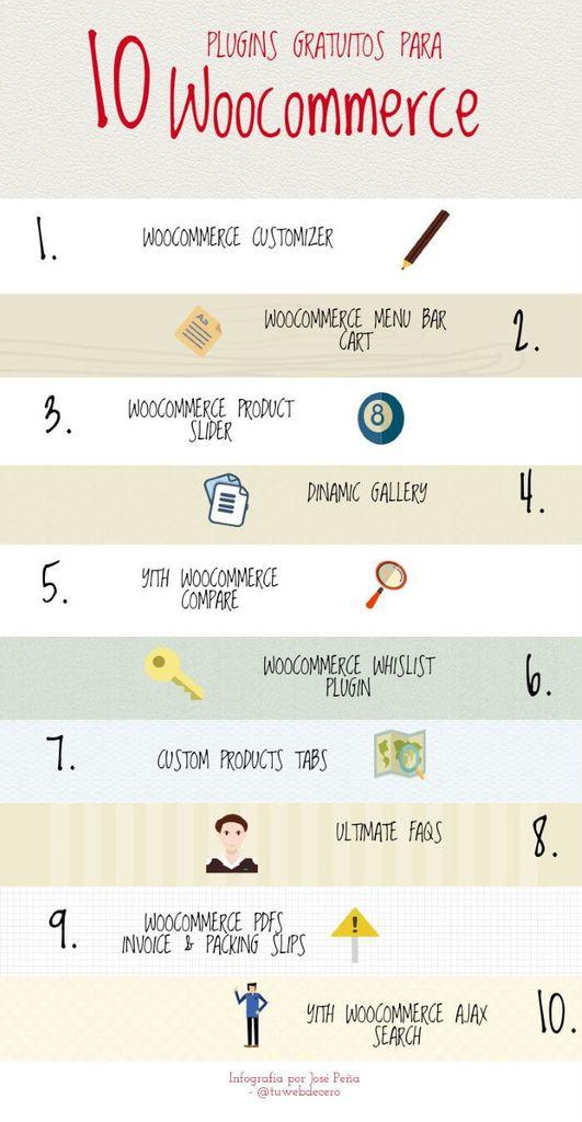 Infografía sobre los mejores plugins de WooCommerce