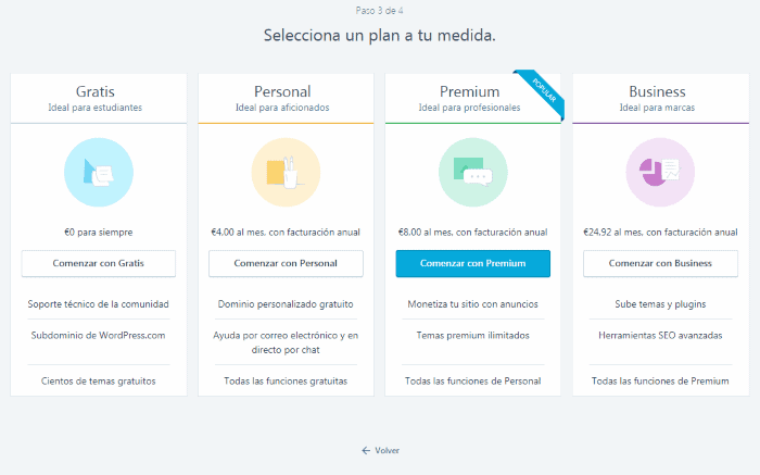 Plan registro wordpress