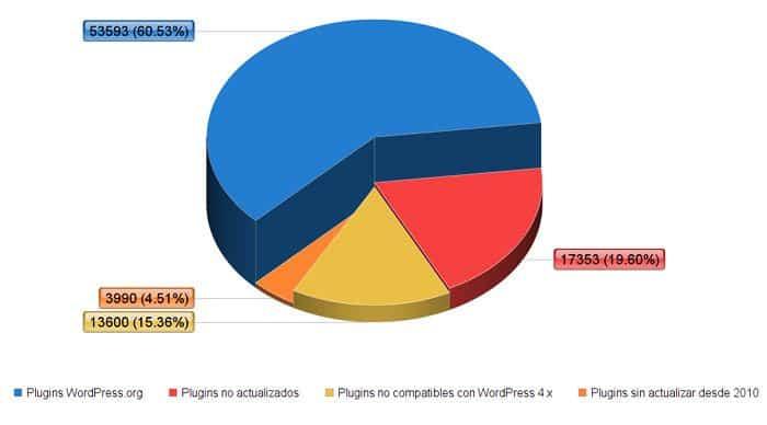 Estadísticas de uso de plugins abandonados