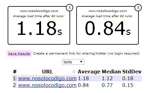 test velocidad wordpress