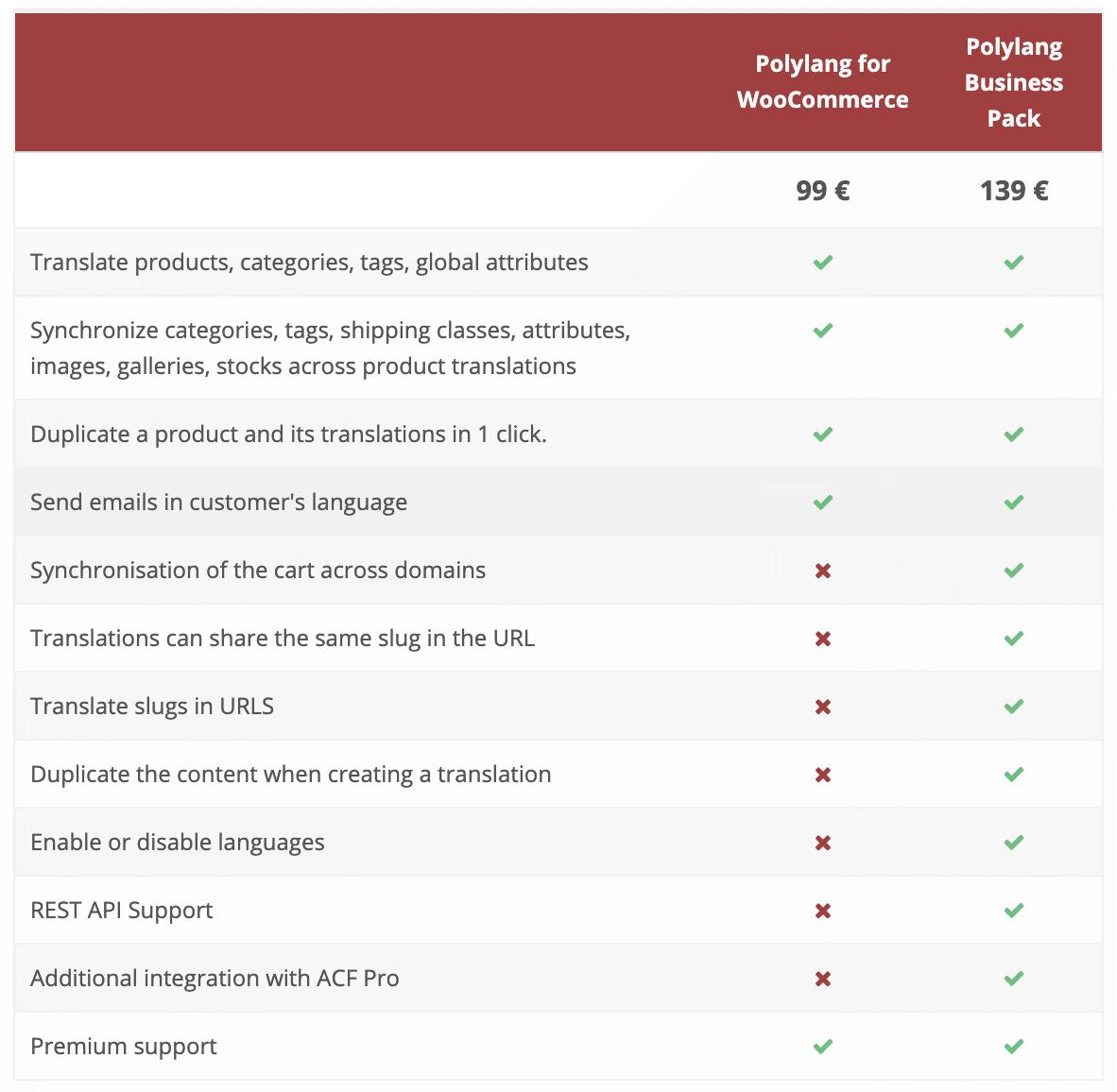 versión Polylang para WooCommerce