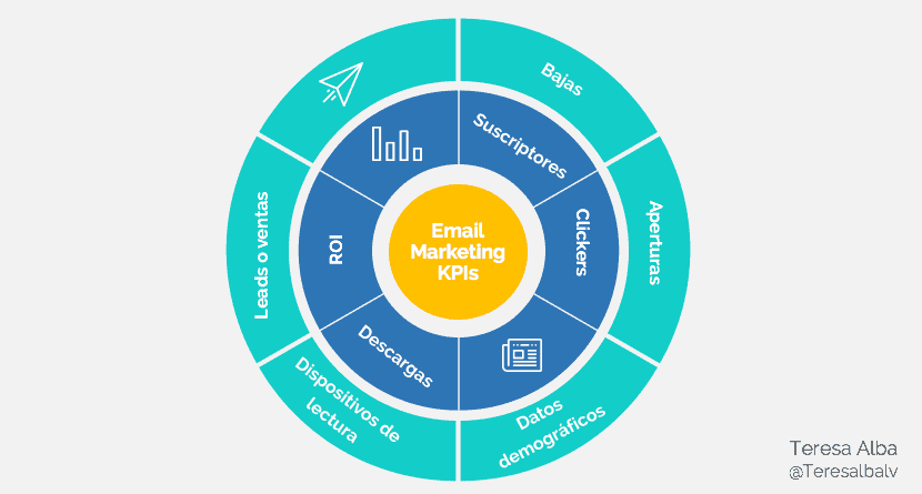Tipos de KPI en marketing para campañas de Email