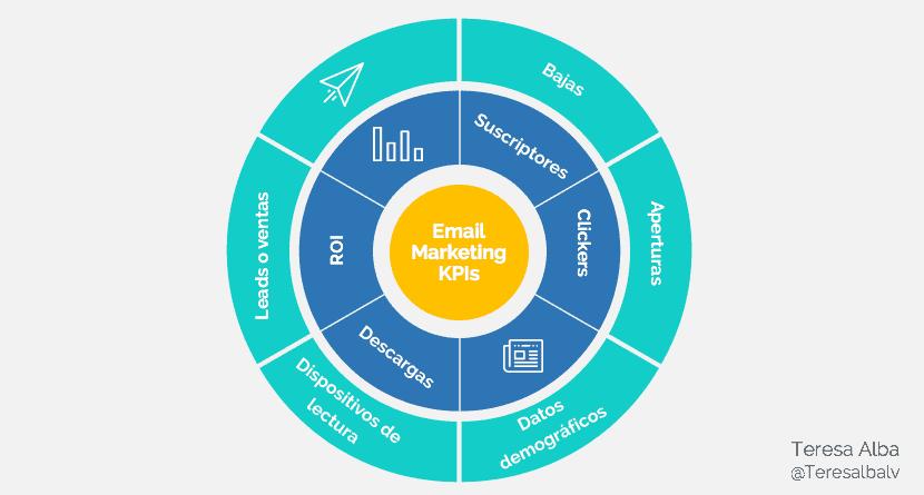 Tipos de KPI en marketing para campañas de Email