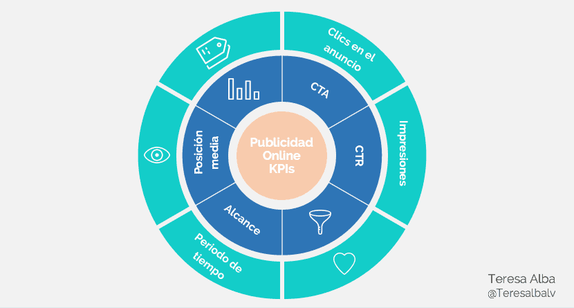 Tipos de KPI en marketing para publicidad online