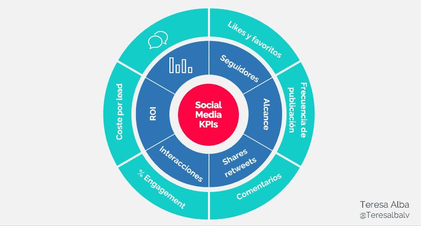 Tipos de KPI en marketing para redes sociales