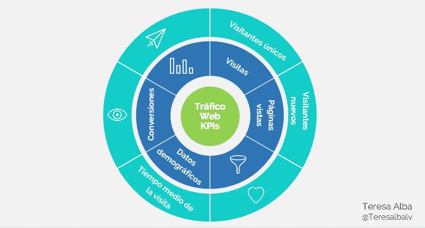 Tipos de KPI en marketing para páginas web