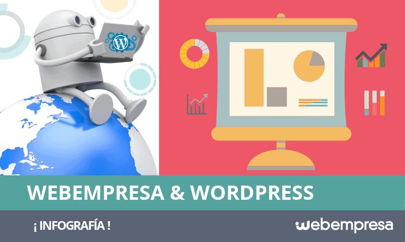 Webempresa y WordPress: infografía en números
