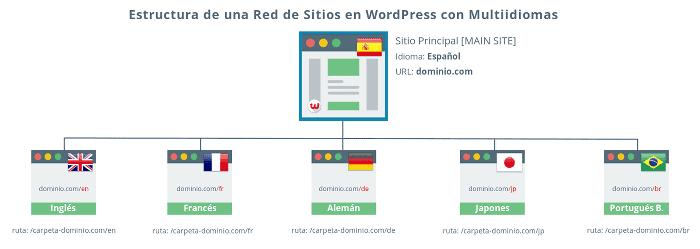 Estructura de una Red de Sitios WordPress con Multiidiomas