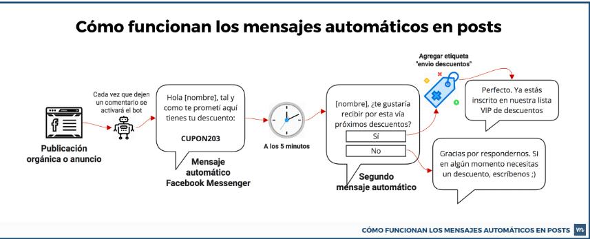 Flujo de mensajes automatizados Vilma Núñez