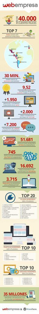 Infografía de Webempresa y WordPress