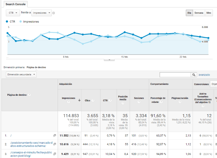 Tabla de datos en Google Analytics