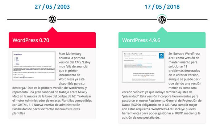 WordPress 2003 a 2018