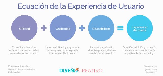 Ecuación de la experiencia de usuario
