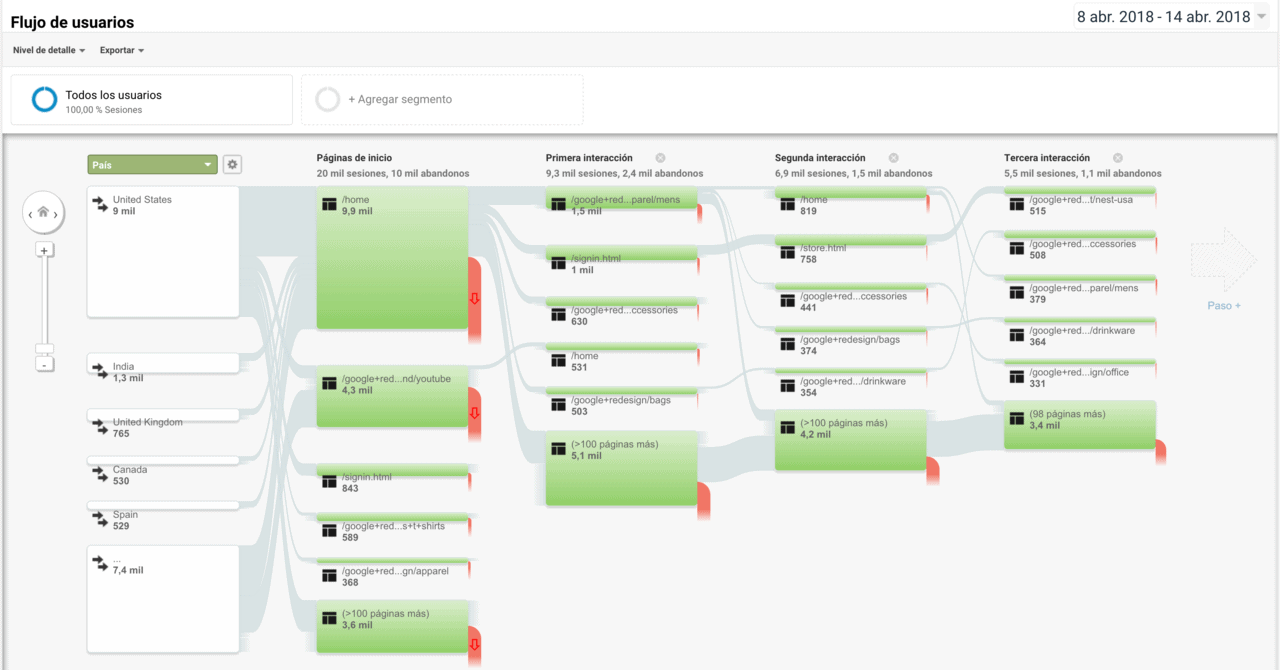 Flujo de usuarios en Google Analytics