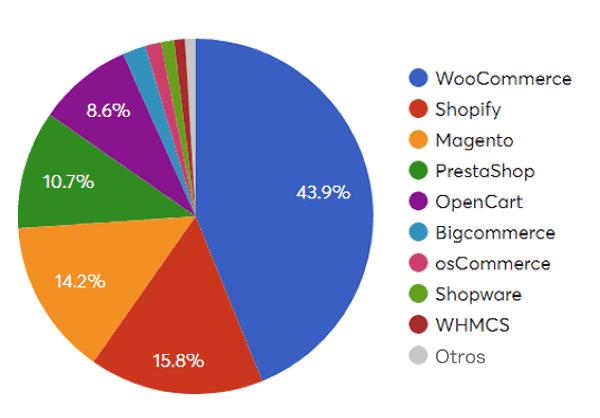 Cuota mundial de uso de carritos de compra