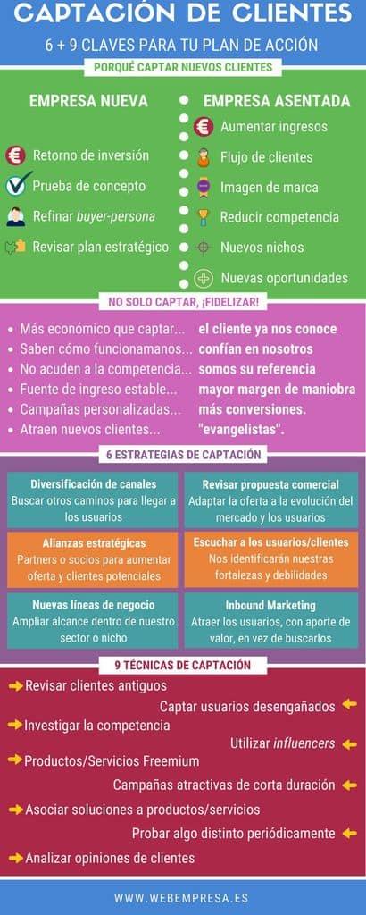 Captación de clientes: infografía