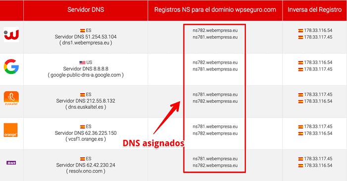 Asignación de DNS
