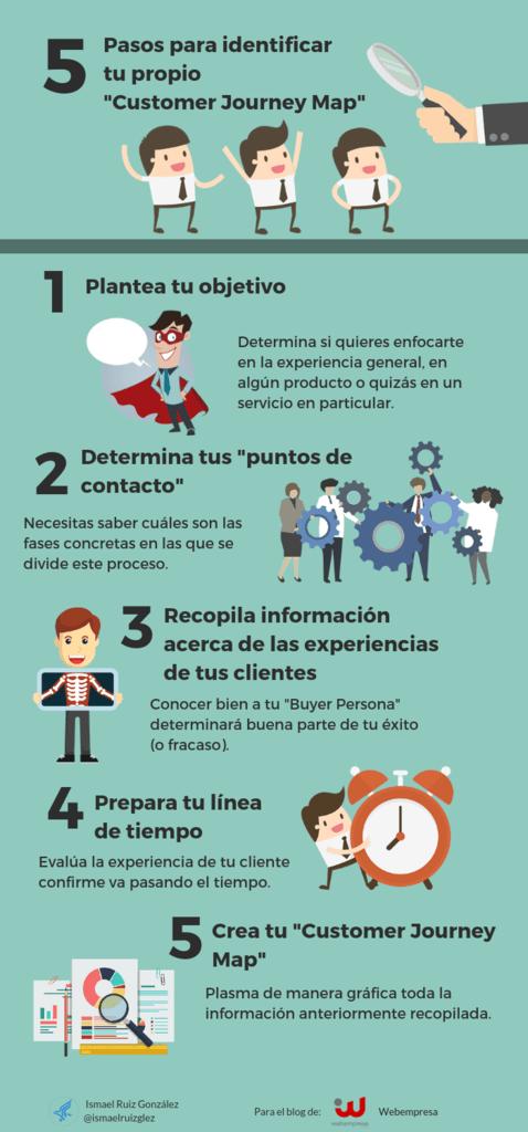 Customer Journey: infografía