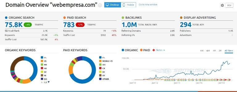 ¿Cómo medir el tráfico web de tu competencia? Semrush