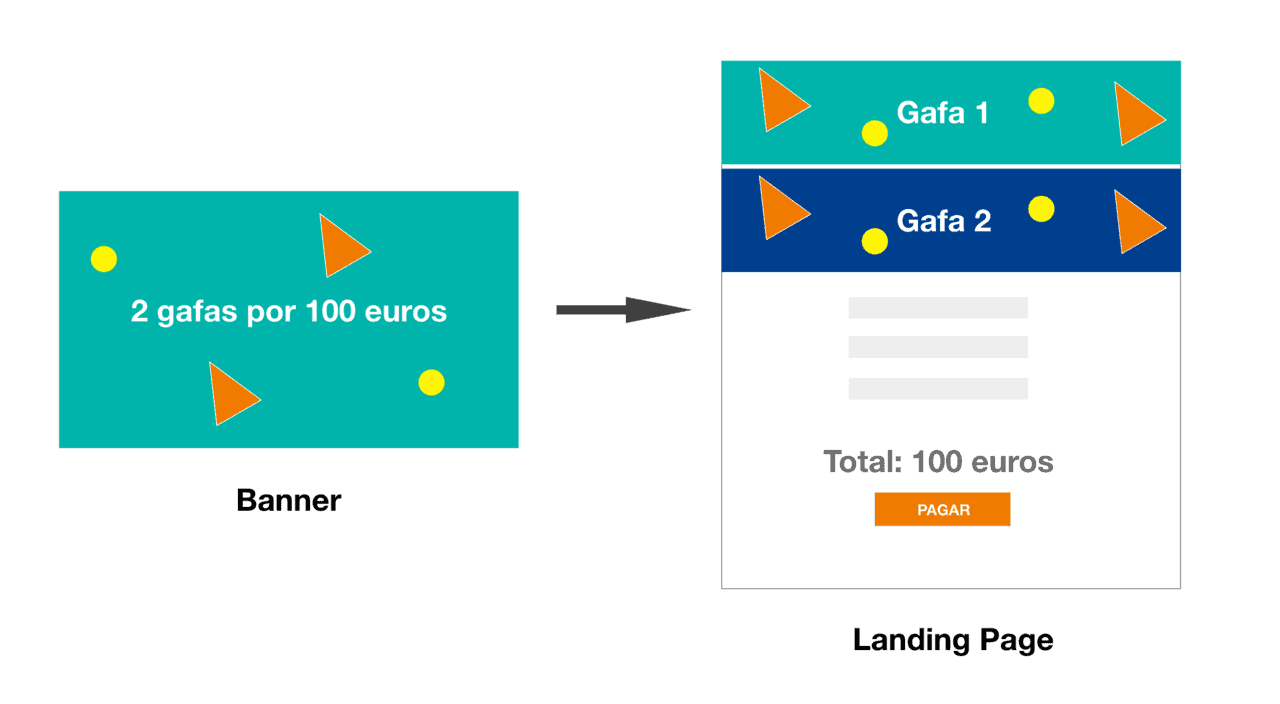Optimizar landing pages de eCommerce: coherencia