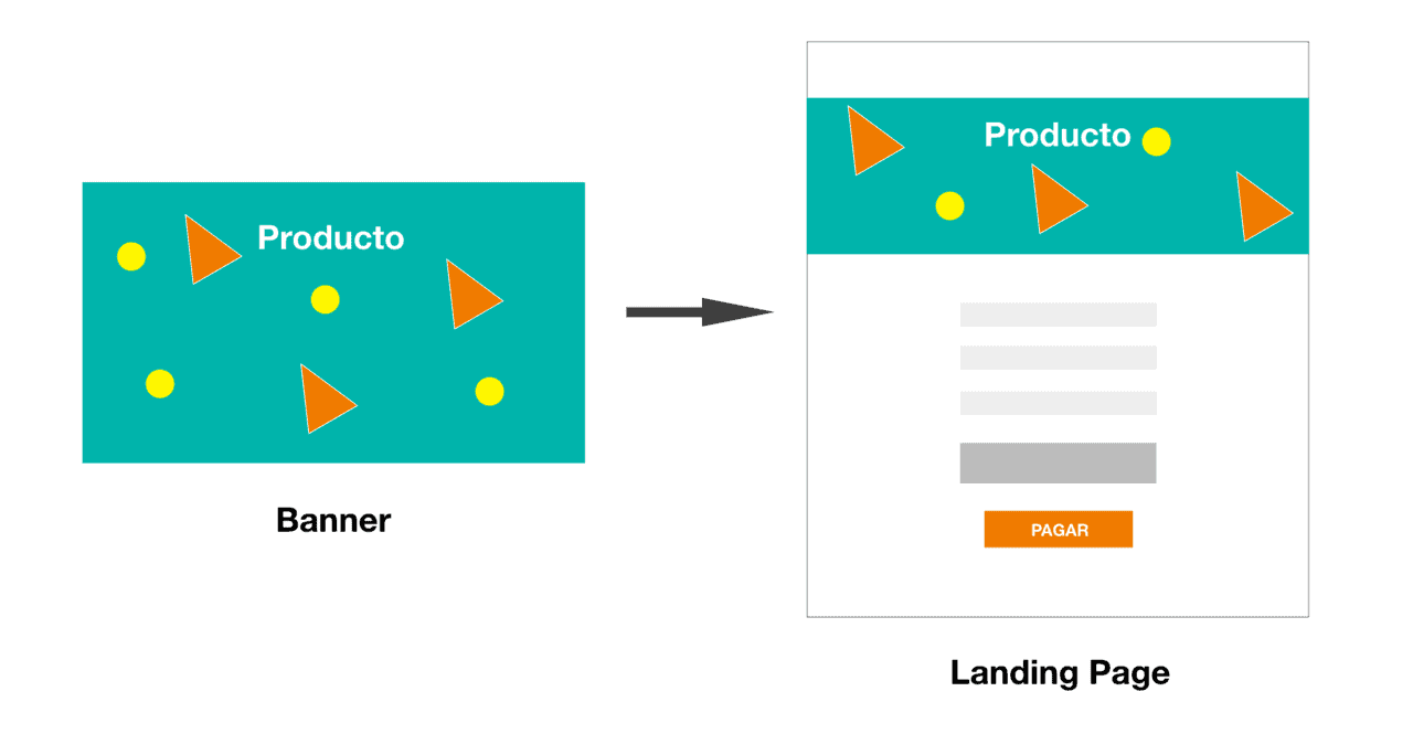 Optimizar landing pages de eCommerce: uniformidad